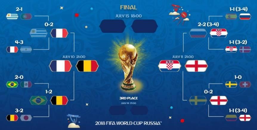 tablou cupa mondiala